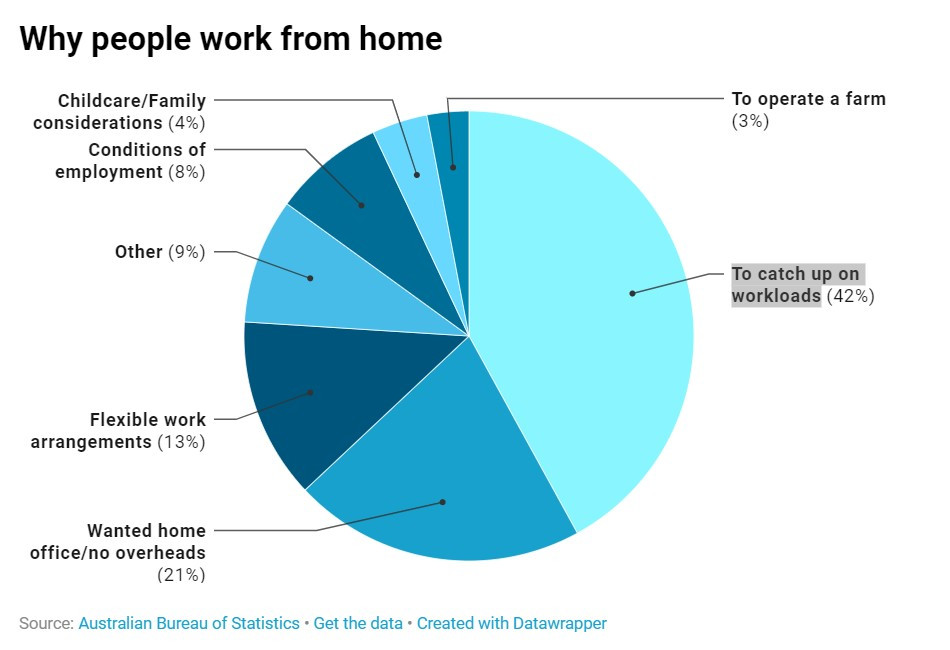 why people work from home