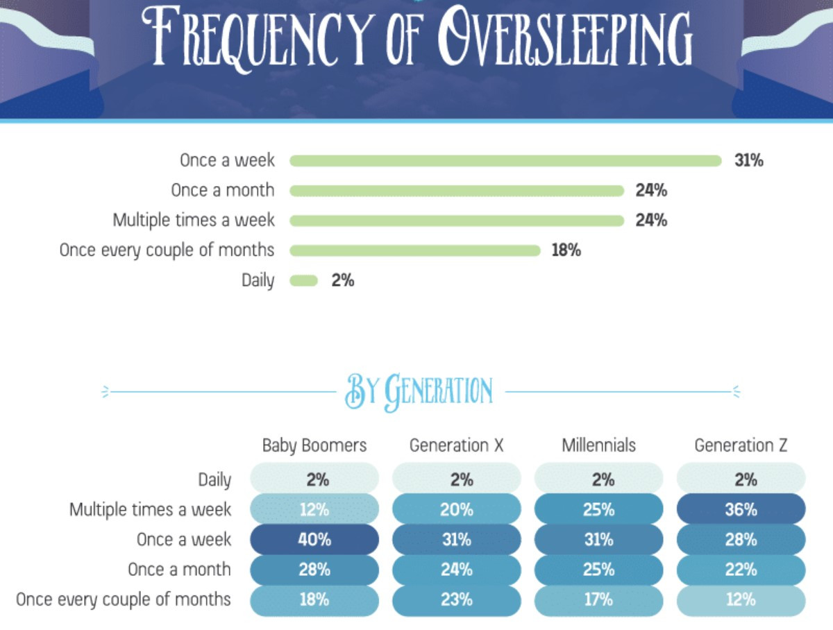 frequency of oversleeping by generation