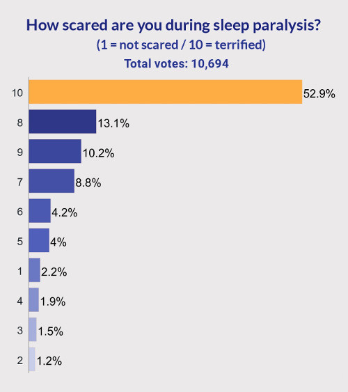how scared about sleep paralysis
